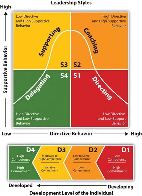 situational leadership theory leadership coaching