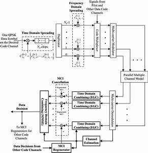 Block Diagram For Signal Processing Of One Data Symbol