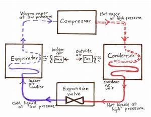 Ts Diagram Refrigeration And Compression
