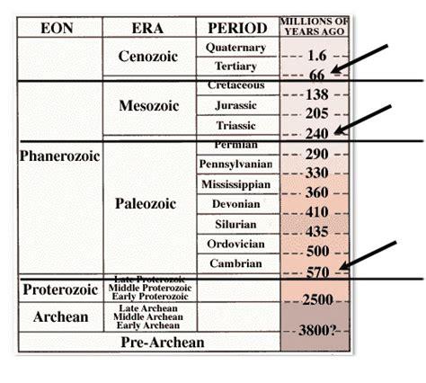 Geologic Time Scale Worksheet Middle School Geologic Best Free Printable Worksheets
