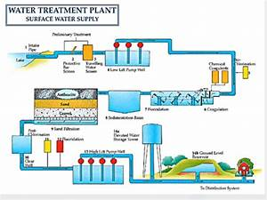 Water Treatment  Disinfection And Miscellaneous Treatment