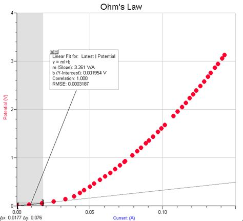 electrical resistance  ohms law