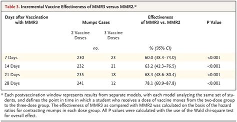 Reactions to MMR Vaccine in Adults