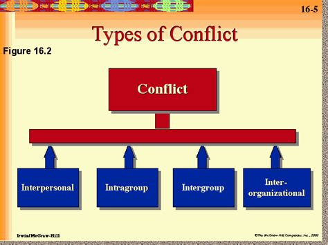 styles  interpersonal conflict management