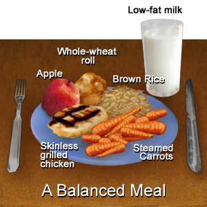 Research has linked the consumption of a low-fat diet to reducing the ... Low Fat Diet