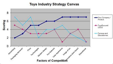 Value Curve Analysis Template by Value Curve Canvas G3 Imaginarium