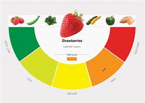 Epa Org Chart Pesticides In Produce