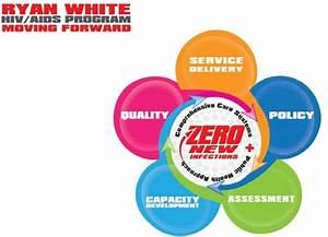 Ryan White Hiv  Aids Program