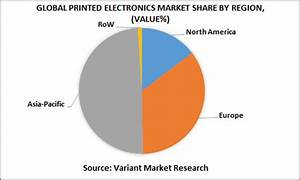 Global Printed Electronics Market Report is estimated to ...