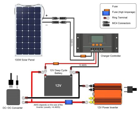 Rv Solar Panel Fuse Panel Diagram by Solar Panel Charging Ivc Wiki