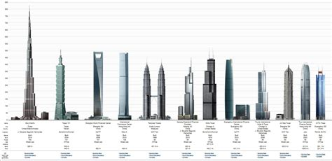 Tower Tallest Building in the World South Korea