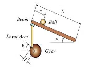 design  implementation  ball  beam system