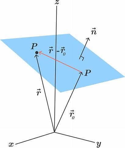 Plane Equation Geometry Coordinate Math Distance Point