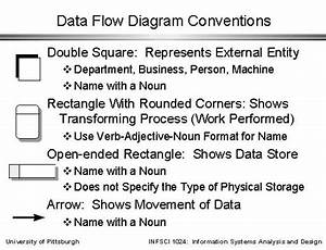 Data Flow Diagram Conventions