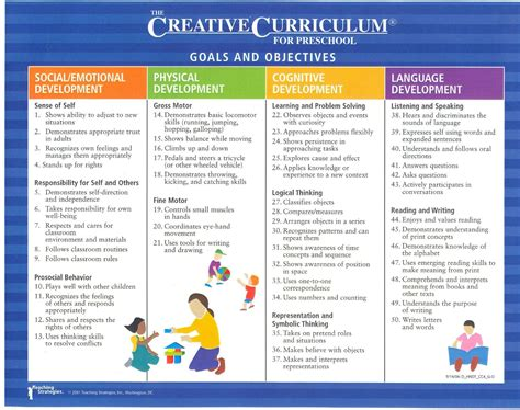 types of preschool curriculum preschool curriculum creative curriculum lesson plans 670