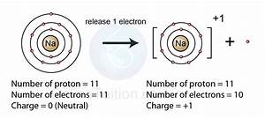 Formation of Positive Ion | SPM Chemistry Form 4/Form 5 ...