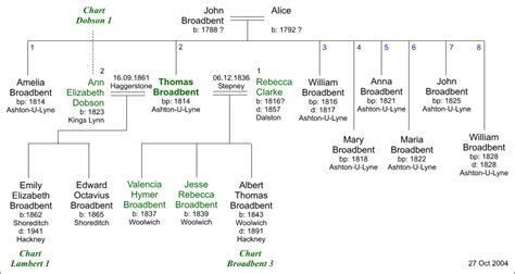 editable family tree template shatterlioninfo