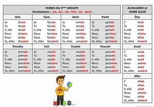 Partir Au Futur : tableau des conjugaisons de l imparfait de l indicatif ppt t l charger ~ Maxctalentgroup.com Avis de Voitures