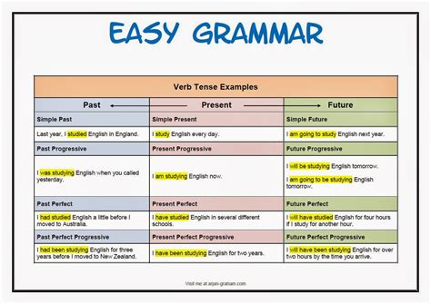 Cool Ways To Learn English Basic Grammar  English Tenses