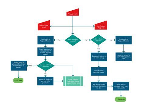 flow map template flowchart templates exles in creately diagram community