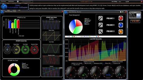 wpf hmi dashboard industrial internet   data