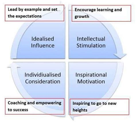 transformational leadership  ultimate guide arielle