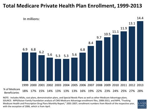 For individuals and families, the kaiser permanente region is comprised of the colorado front range. Total Medicare Private Health Plan Enrollment, 1999-2013   KFF