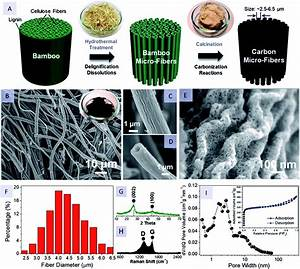 Evolution Of Disposable Bamboo Chopsticks Into Uniform Carbon Fibers  A Smart Strategy To