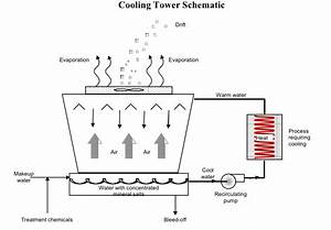 Cooling Towers Information