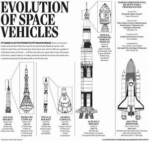 Maneuvers Of Space Shuttle Diagram