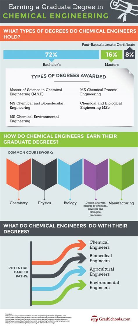 Chemical Engineering Jobs Usa Salary  2017, 2018, 2019. Free Christian Web Hosting Www Best Bank Com. Tech Schools In Maryland Study Skills Classes. Hospitality Pos Systems Mobile Al Trash Pickup. House Cleaning Rockville Md Retail Hang Tags. Southern Village Pediatric Dentist. Planned Parenthood Irving Tx. Portland Community College Campuses. Irs Tax Relief Companies Transmission Slip Fix