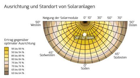 in pv anlage einfluss der ausrichtung auf den wirkungsgrad photovoltaikanlagen informationen vom