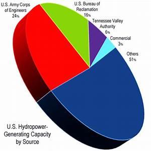 Portland District Website > Missions > Hydropower