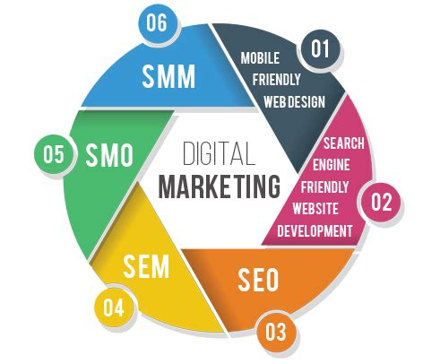 Web Marketing Agency by Digital Marketing 2 Ucedc A Non Profit Economic
