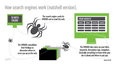 Seo Works by How Do Search Engines Work Why You Should Care