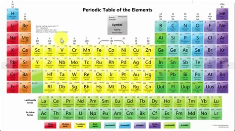 Modern periodic table is arranged by. How are The Elements In The Periodic Table Arranged