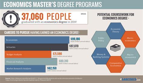 masters  economics degree programs