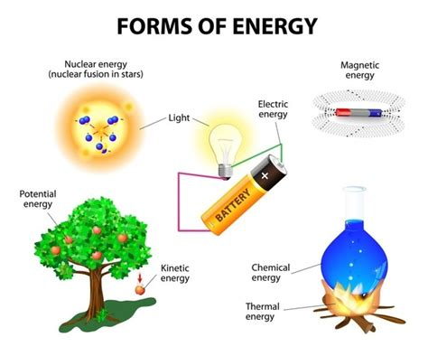 what are different forms of energy quora