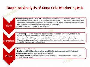 Marketing mix assignment Assignment on 4ps marketing