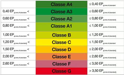 Classe Energetica Casa G by Le Classi Energetiche