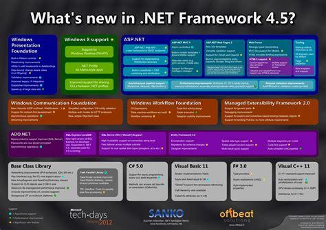 Heikniemi Hardcoded » What's New In .net Framework 4.5