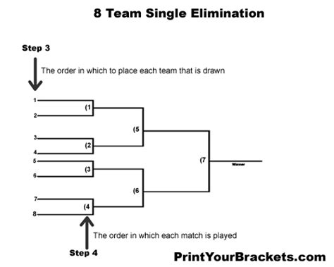 How Does An Office Football Pool Work by How To Run A Single Elimination Tournament