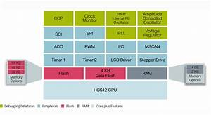 Cluster Mcus With Can