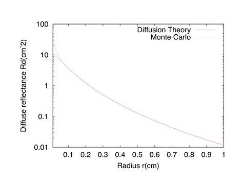 diffusion finale monte carlo file monte carlo vs diffusion theory png