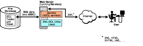 put templates java xml using xml sql utility xsu 4 of 26