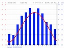 Savanna climate: Average Temperature, weather by month ...