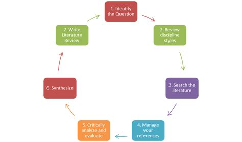 What is hypothesis in research methodology pdf what is literature review best it case studies best it case studies
