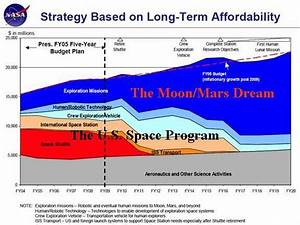 NASA Budget Graph 2014 (page 3) - Pics about space