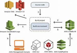 Aws Codebuild Concepts