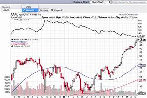 Free Charts Stockcharts Com Weekly Charts A Key Trend Following Trading Tool